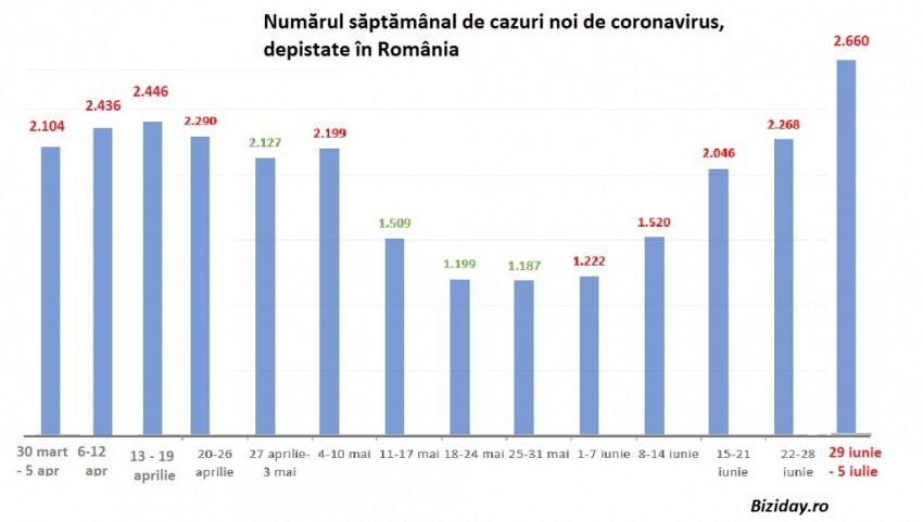 Bilanțul săptămânal al cazurilor de coronavirus în țară, de la începutul pandemiei. Sursă foto: Biziday.ro