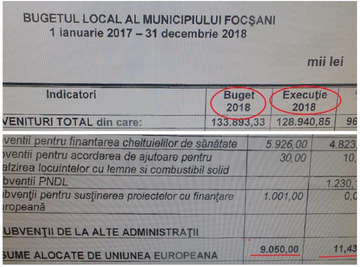 Execuția bugetară a bugetului primăriei Focșani pe anul 2018 arată că dintr-o valoare planificată de 9.050 mii lei,s-au atras anul trecut, din fonduri europene,  doar în valoare de 11.430 lei! Foto:Ștefan Borcea