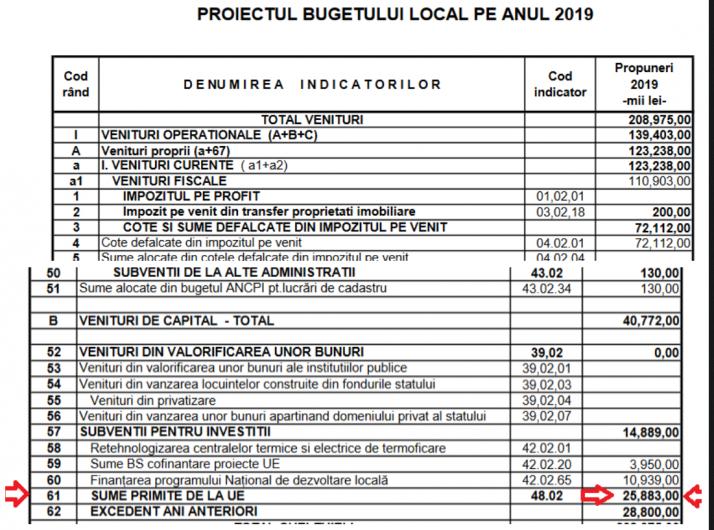 Documentele postate pe site-ul municipalității arată că, în acest an, Primăria Focșani vrea să acceseze nu mai puțin de 25,883 mii lei de la Uniunea Europeană. Adică aproape de trei ori mai mult decât a avut la dispoziție în 2018!Foto:focsani.info
